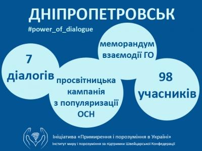 """""""Рушій позитивних змін в громаді - самоорганізація людей"""", - команда активістів із Дніпропетровська про результати діалогу в своїй громаді."""