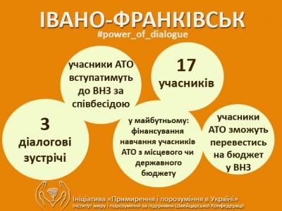 Воїни АТО вступатимуть до ВНЗ за співбесідою: досягнення діалогу в Івано-Франківську.