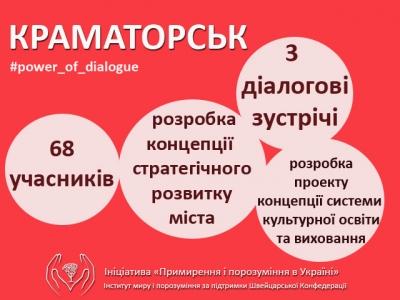 Краматорськ працює над створенням Концепції стратегічного розвитку міста: напрацювання діалогу.