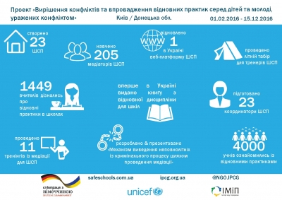 "Achievements of the Project ""Conflict Resolution and Restorative Practices among Children and Youth Affected by Conflict""!"